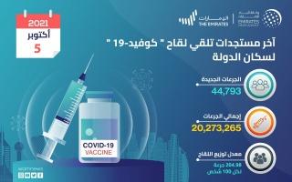 الصورة: «الصحة»: تقديم 44.793 جرعة لقاح «كوفيد-19» خلال 24 ساعة