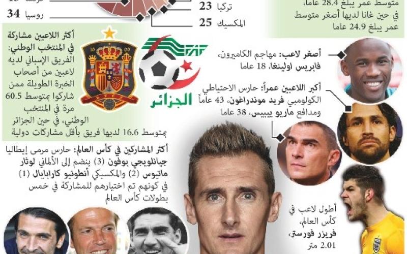 الصورة: إحصائية تفاعلية.. حول المنتخبات المشاركة في كأس العالم