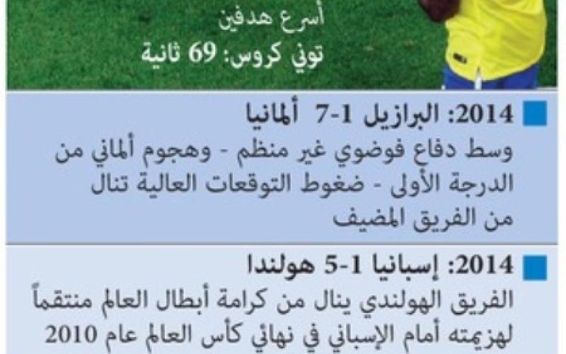 الصورة: إحصائية تفاعلية.. أكبر صدمات كأس العالم