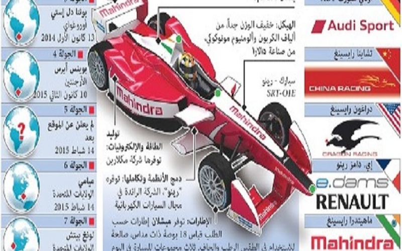 الصورة: رسم تفاعلي.. نظرة عامة على افتتاحية سباقات الفورمولا الكهربائية