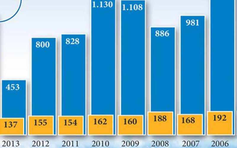 الصورة: إحصائية تفاعلية.. العام 2014 يشهد سلسلة من الكوارث في قطاع الطيران