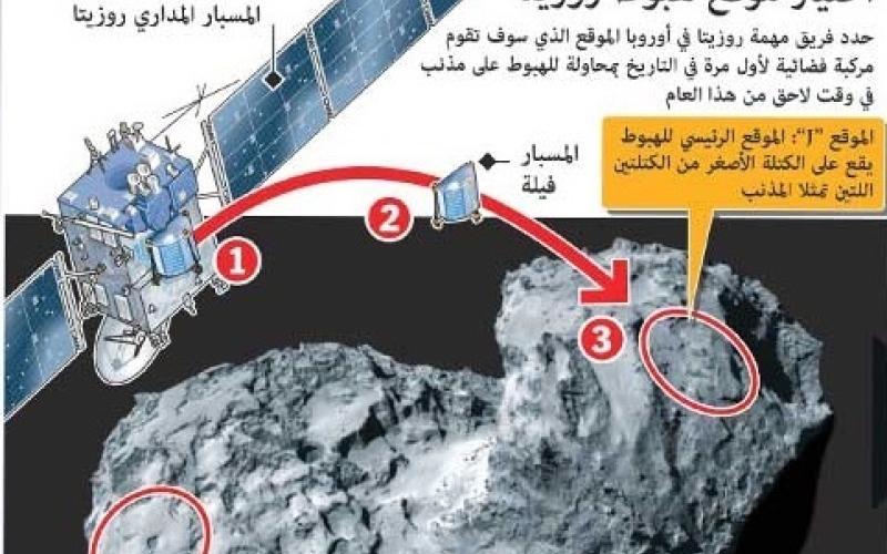 الصورة: رسم تفاعلي..أول مركبة فضائية في التاريخ تحاول الهبوط على مذنب