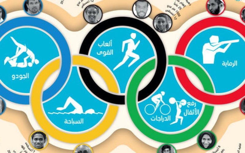 الصورة: غرافيك : 13 رياضياً يحملون آمال الإمارات في أولمبياد ريو