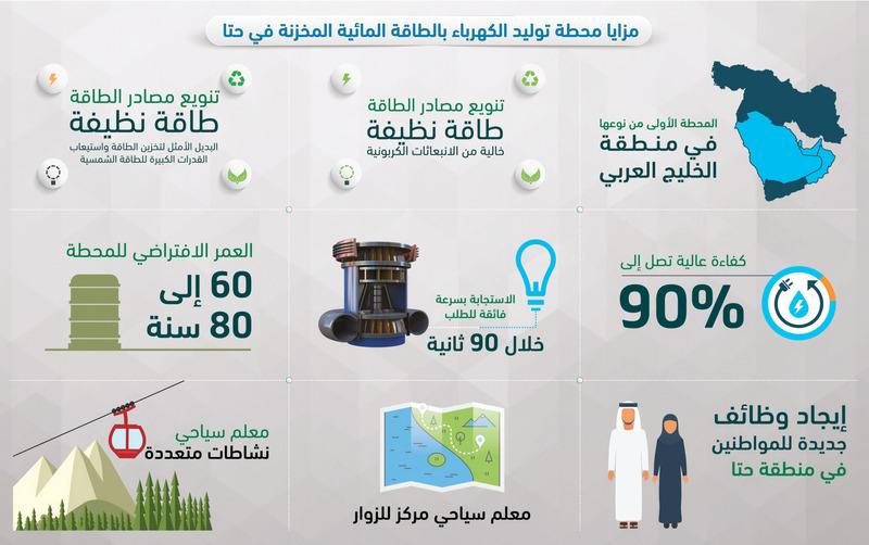 «كهرباء دبي»: «مشروعات حتا» توفر 2500 وظيفة للمواطنين - الإمارات اليوم