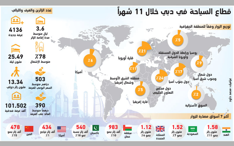 503 دراهم متوسط سعر الغرفة الفندقية في دبي بنهاية نوفمبر - الإمارات اليوم