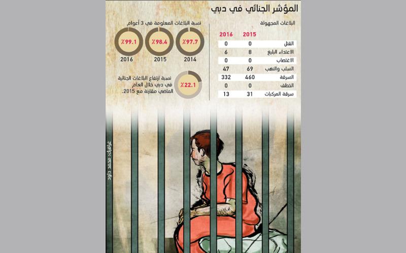 شرطة دبي تكشف 99.1% من الجرائم المسجلة العام الماضي