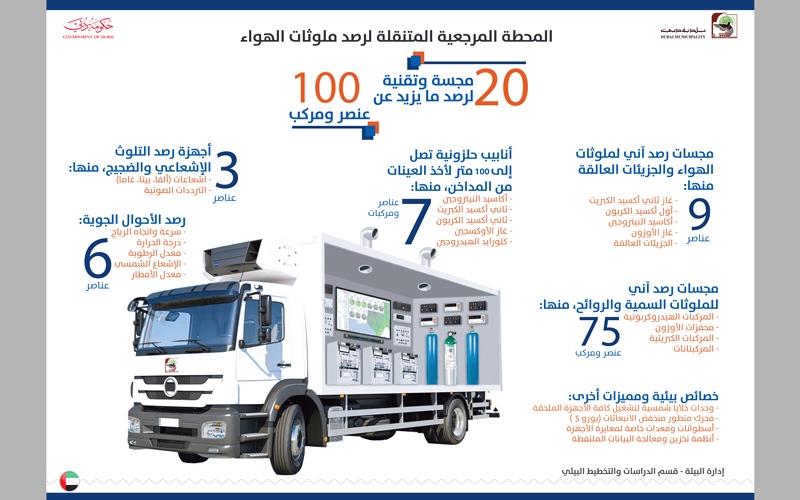 بلدية دبي تقيس ملوثات الهواء بمحطة متنقلة صديقة للبيئة