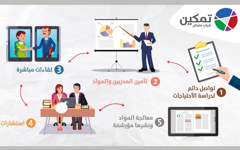 سامي السيوري: دورات تعليمية في فضاء افتراضي
