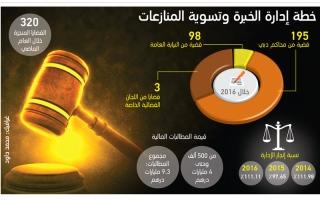 «الخبرة وتسوية المنازعات» تنجز 320 قضية خلال 2016
