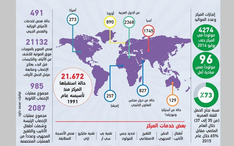 «دبي للإخصاب»: 62% معدل نجاح علاج العقم وتأخر الإنجاب العام الماضي