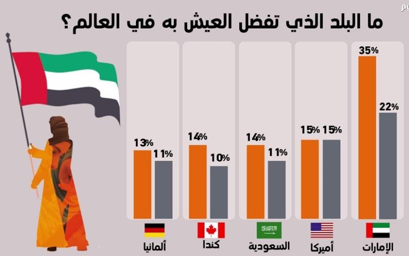 بالفيديو.. الشباب العربي يفضل العيش في بلد محدد ... تعرف إليه